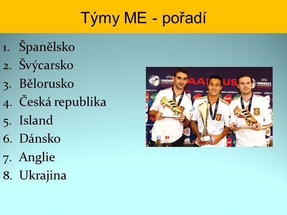 Týmy ME - pořadí 1. Španělsko 2. Švýcarsko 3. Bělorusko 4. Česká republika 5. Island 6. Dánsko 7. Anglie 8. Ukrajina
