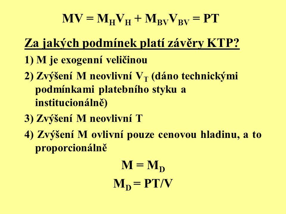 MV = M H V H + M BV V BV = PT Za jakých podmínek platí závěry KTP? 1) M je exogenní veličinou 2) Zvýšení M neovlivní V T (dáno technickými podmínkami