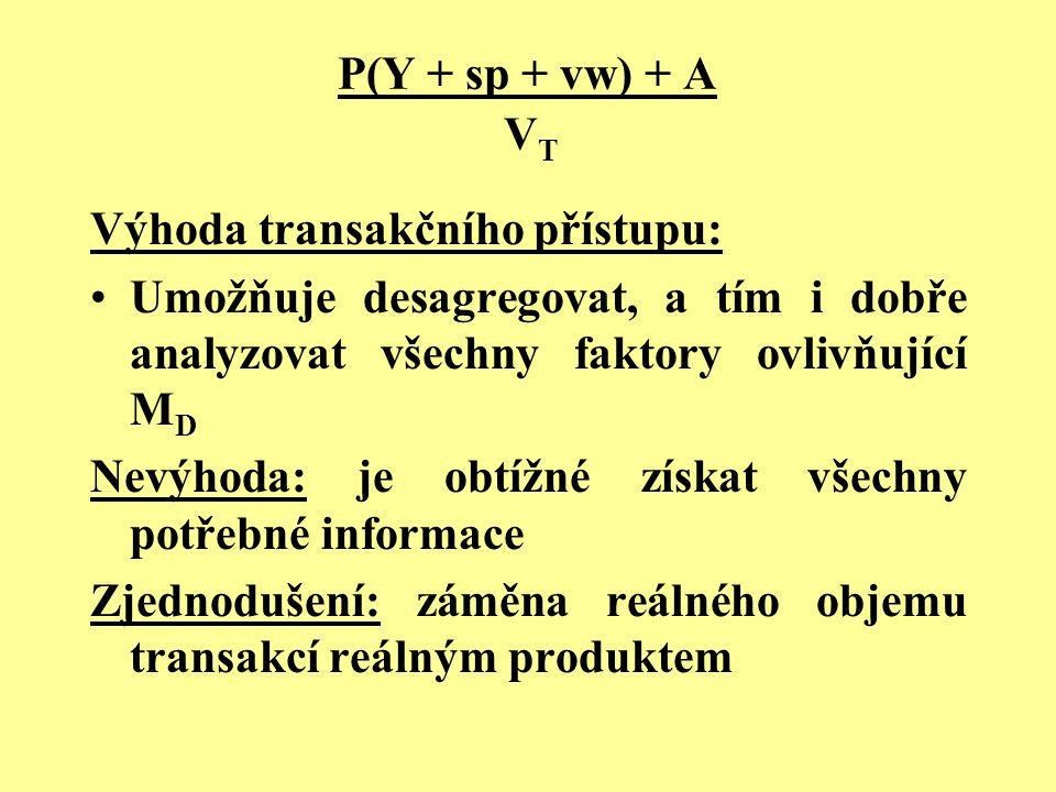 P(Y + sp + vw) + A V T Výhoda transakčního přístupu: Umožňuje desagregovat, a tím i dobře analyzovat všechny faktory ovlivňující M D Nevýhoda: je obtí
