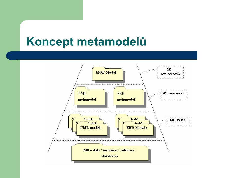 Koncept metamodelů
