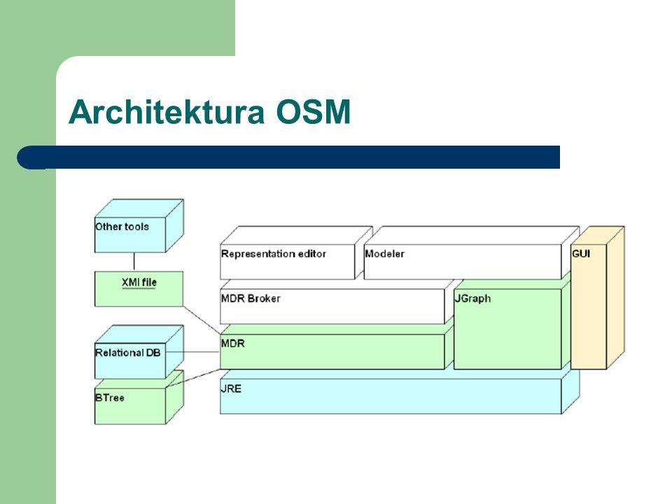 Architektura OSM