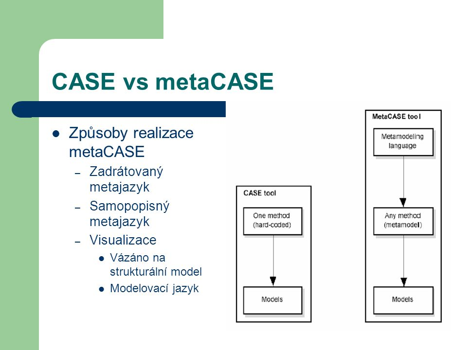 CASE vs metaCASE Způsoby realizace metaCASE – Zadrátovaný metajazyk – Samopopisný metajazyk – Visualizace Vázáno na strukturální model Modelovací jazyk