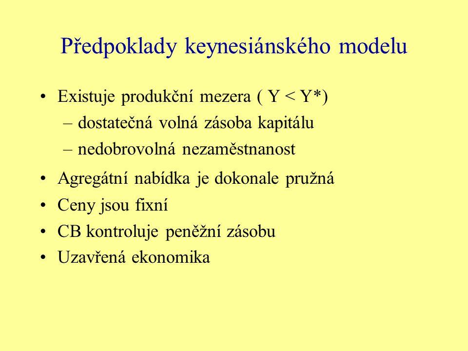 Předpoklady keynesiánského modelu Existuje produkční mezera ( Y < Y*) –dostatečná volná zásoba kapitálu –nedobrovolná nezaměstnanost Agregátní nabídka