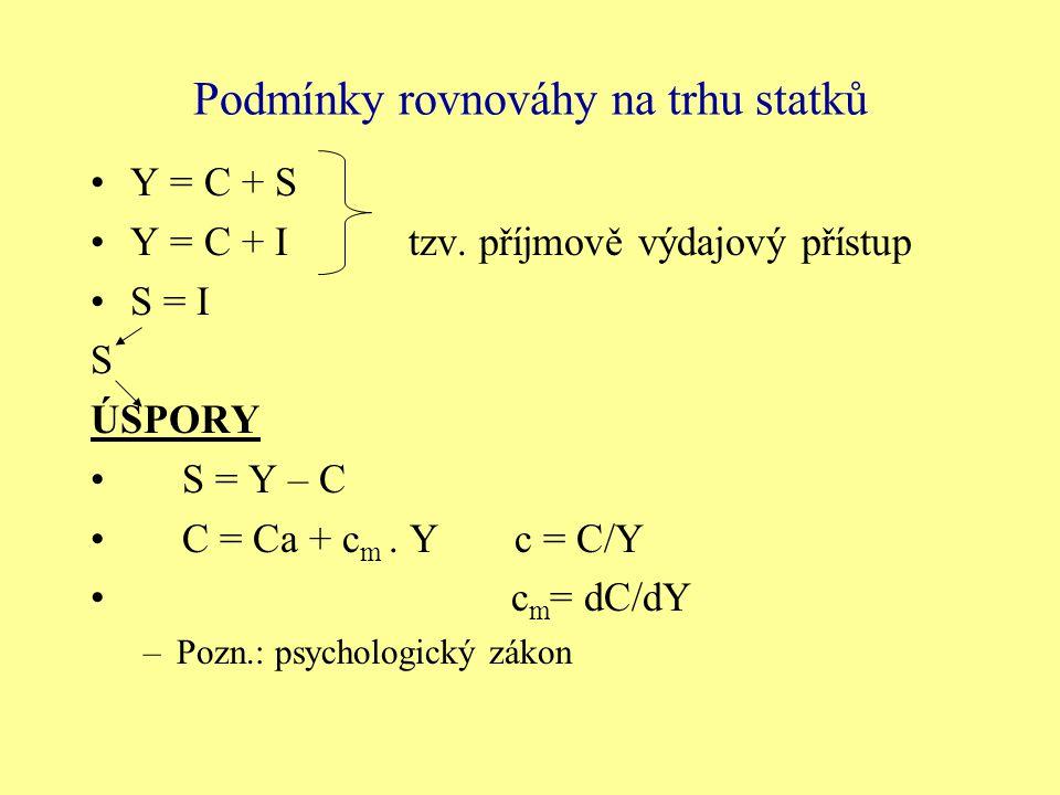 Podmínky rovnováhy na trhu statků Y = C + S Y = C + Itzv. příjmově výdajový přístup S = I S ÚSPORY S = Y – C C = Ca + c m. Yc = C/Y c m = dC/dY –Pozn.