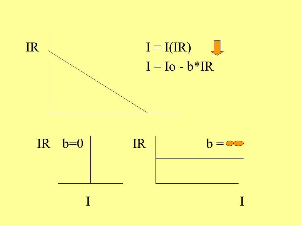 IRI = I(IR) I = Io - b*IR IR b=0 IRb = I