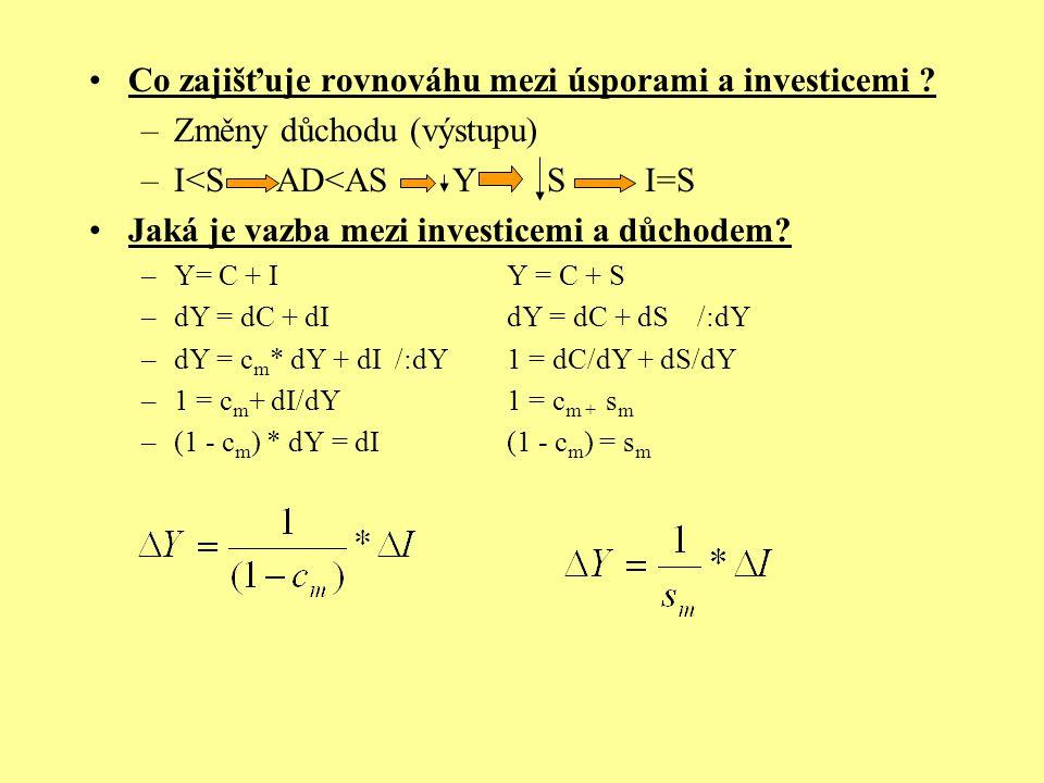 Co zajišťuje rovnováhu mezi úsporami a investicemi ? –Změny důchodu (výstupu) –I<S AD<AS Y S I=S Jaká je vazba mezi investicemi a důchodem? –Y= C + IY