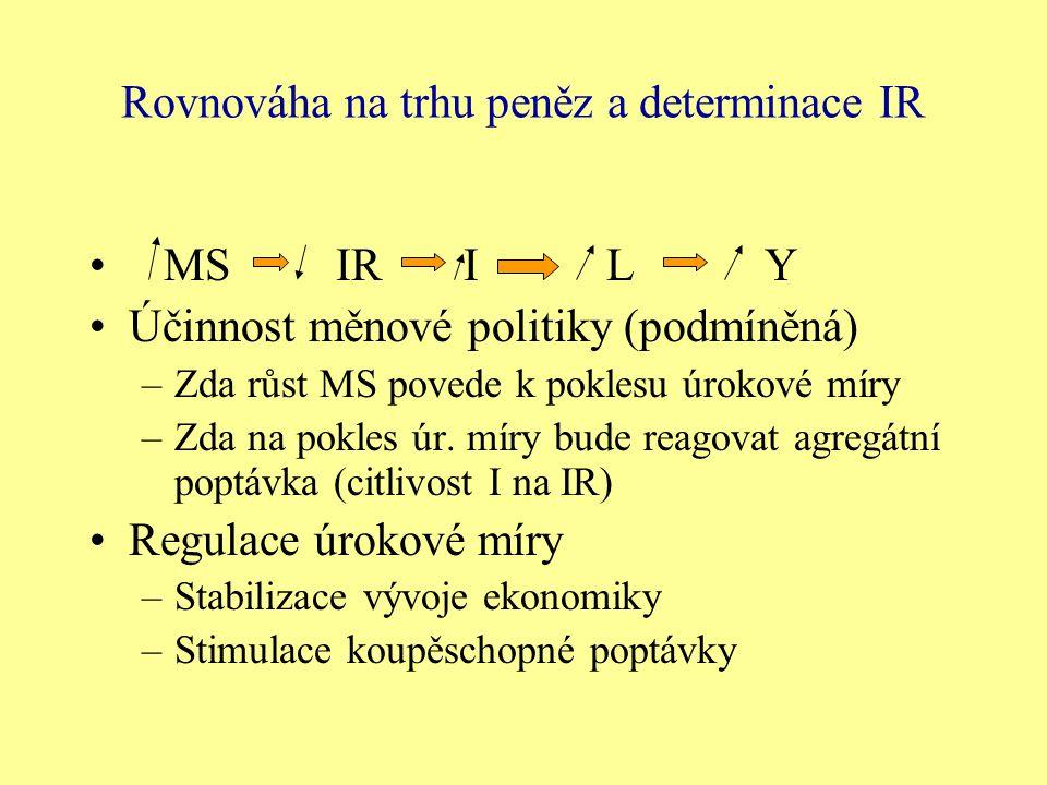 Rovnováha na trhu peněz a determinace IR MS IR I L Y Účinnost měnové politiky (podmíněná) –Zda růst MS povede k poklesu úrokové míry –Zda na pokles úr