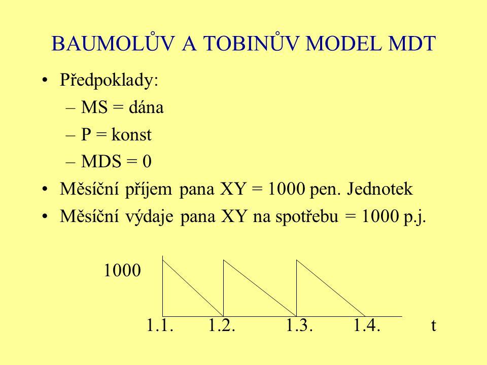 BAUMOLŮV A TOBINŮV MODEL MDT Předpoklady: –MS = dána –P = konst –MDS = 0 Měsíční příjem pana XY = 1000 pen. Jednotek Měsíční výdaje pana XY na spotřeb