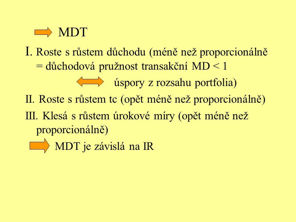 MDT I. Roste s růstem důchodu (méně než proporcionálně = důchodová pružnost transakční MD < 1 úspory z rozsahu portfolia) II. Roste s růstem tc (opět