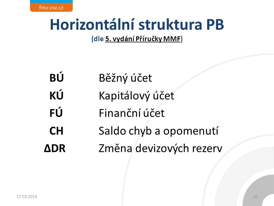 Horizontální struktura PB (dle 5. vydání Příručky MMF) BÚ Běžný účet KÚKapitálový účet FÚ Finanční účet CHSaldo chyb a opomenutí ∆DR Změna devizových