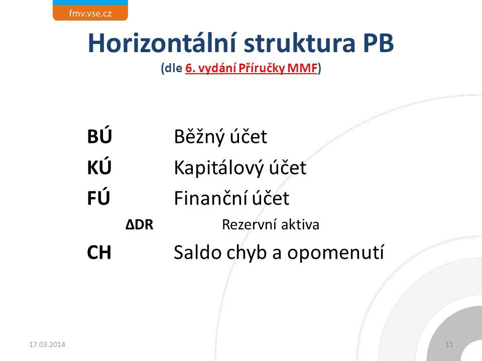 Horizontální struktura PB (dle 6. vydání Příručky MMF) BÚ Běžný účet KÚKapitálový účet FÚ Finanční účet ∆DR Rezervní aktiva CHSaldo chyb a opomenutí 1