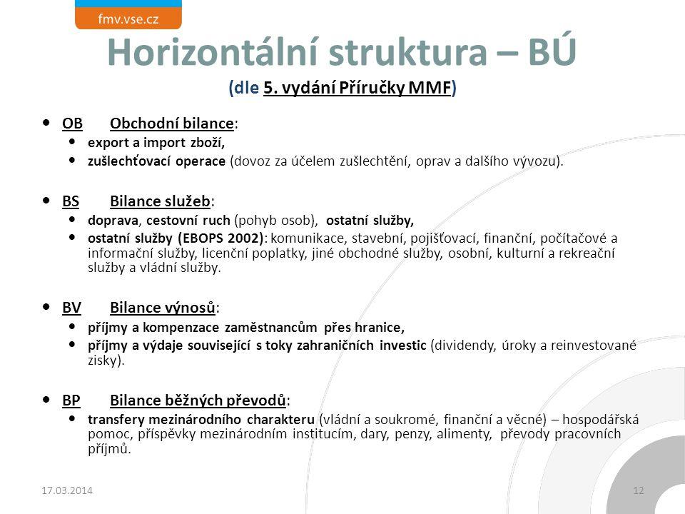 Horizontální struktura – BÚ (dle 5. vydání Příručky MMF) OBObchodní bilance: export a import zboží, zušlechťovací operace (dovoz za účelem zušlechtění