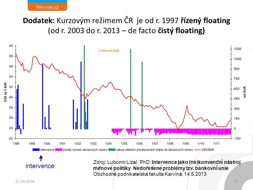 Dodatek: Kurzovým režimem ČR je od r. 1997 řízený floating (od r. 2003 do r. 2013 – de facto čistý floating) 17.03.201417 Zdroj: Lubomír Lízal, PhD.