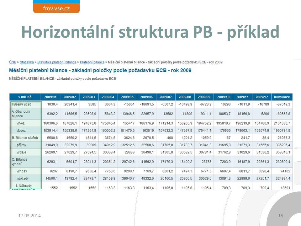 Horizontální struktura PB - příklad 17.03.201418