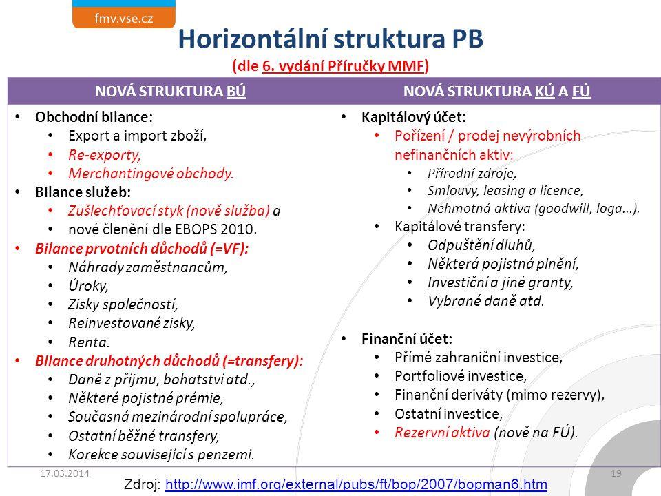 Horizontální struktura PB (dle 6. vydání Příručky MMF) 19 NOVÁ STRUKTURA BÚNOVÁ STRUKTURA KÚ A FÚ Obchodní bilance: Export a import zboží, Re-exporty,