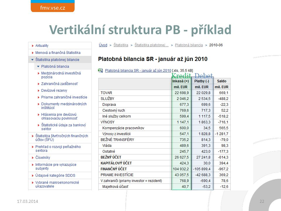 Vertikální struktura PB - příklad Kredit Debet 17.03.201422