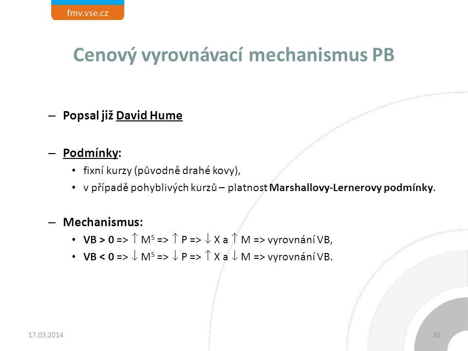 Cenový vyrovnávací mechanismus PB – Popsal již David Hume – Podmínky: fixní kurzy (původně drahé kovy), v případě pohyblivých kurzů – platnost Marshal