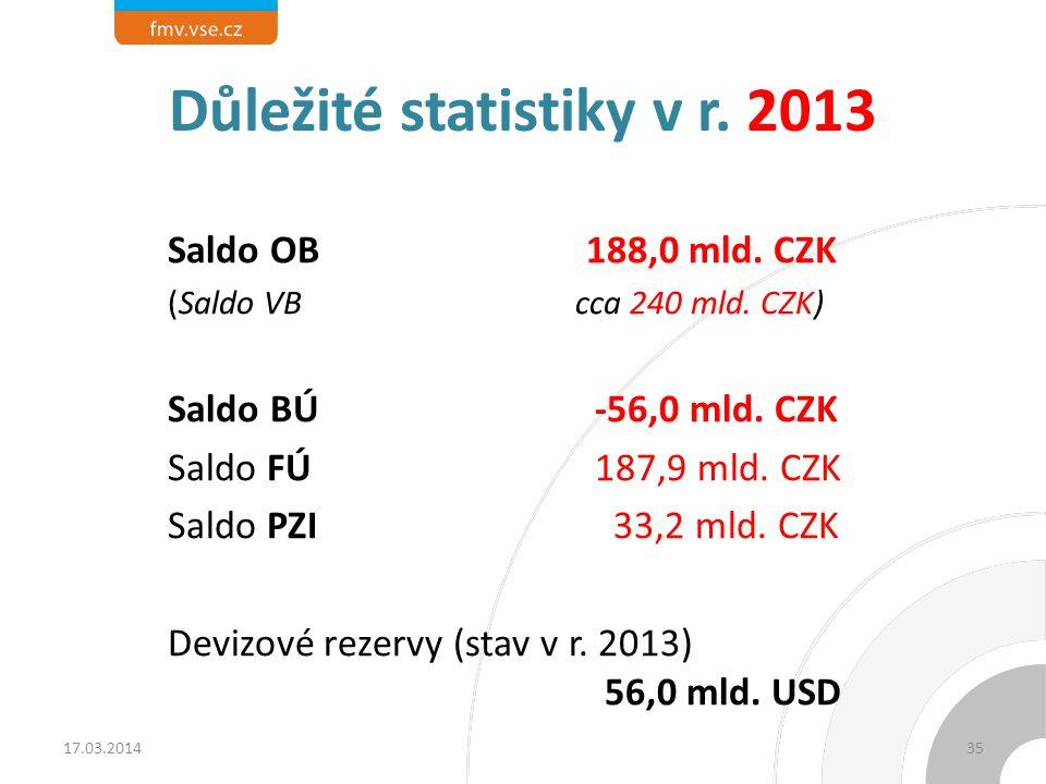 Důležité statistiky v r. 2013 Saldo OB188,0 mld. CZK (Saldo VB cca 240 mld. CZK) Saldo BÚ -56,0 mld. CZK Saldo FÚ 187,9 mld. CZK Saldo PZI 33,2 mld. C