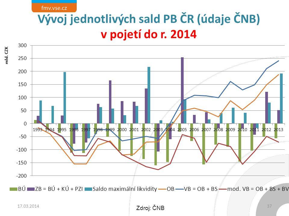 Vývoj jednotlivých sald PB ČR (údaje ČNB) v pojetí do r. 2014 17.03.201437 Zdroj: ČNB
