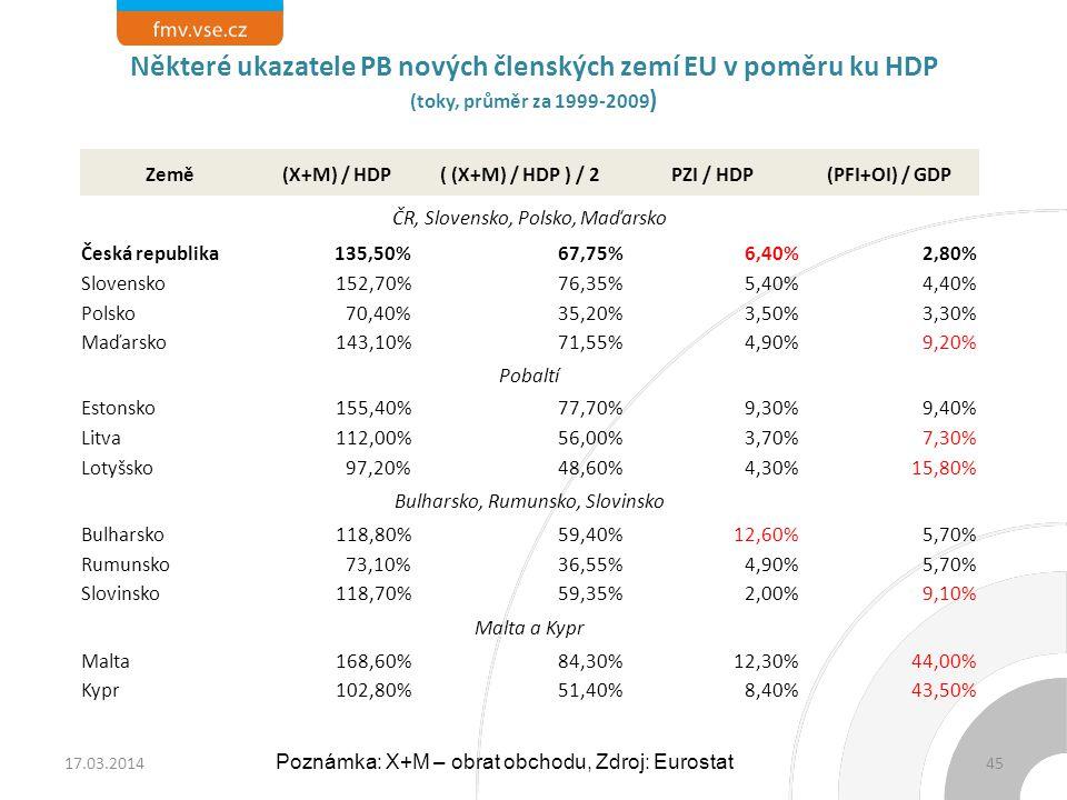 Země(X+M) / HDP ( (X+M) / HDP ) / 2PZI / HDP(PFI+OI) / GDP ČR, Slovensko, Polsko, Maďarsko Česká republika135,50%67,75%6,40%2,80% Slovensko152,70%76,3