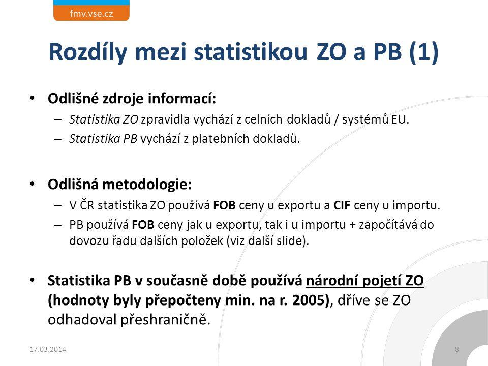 Rozdíly mezi statistikou ZO a PB (1) Odlišné zdroje informací: – Statistika ZO zpravidla vychází z celních dokladů / systémů EU. – Statistika PB vychá