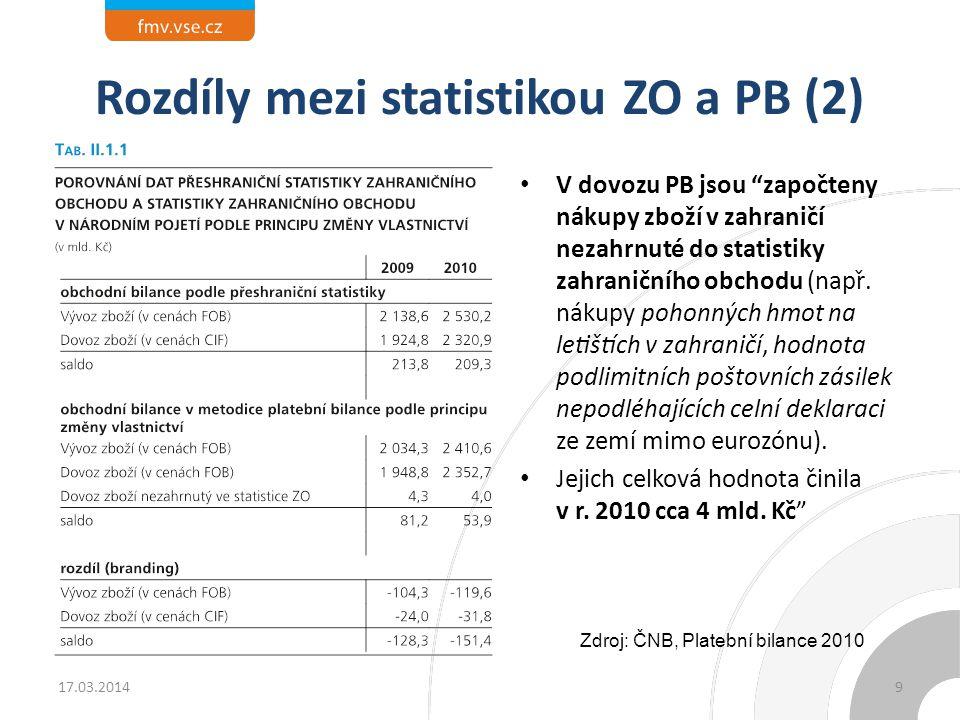 """Rozdíly mezi statistikou ZO a PB (2) 17.03.2014 V dovozu PB jsou """"započteny nákupy zboží v zahraničí nezahrnuté do statistiky zahraničního obch"""