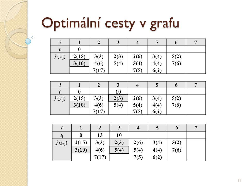 Optimální cesty v grafu 11 i1234567 titi 0 j (y ij )2(15)3(3)2(3)2(6)3(4)5(2) 3(10)4(6)5(4) 4(4)7(6) 7(17)7(5)6(2) i1234567 titi 010 j (y ij )2(15)3(3)2(3)2(6)3(4)5(2) 3(10)4(6)5(4) 4(4)7(6) 7(17)7(5)6(2) i1234567 titi 01310 j (y ij )2(15)3(3)2(3)2(6)3(4)5(2) 3(10)4(6)5(4) 4(4)7(6) 7(17)7(5)6(2)