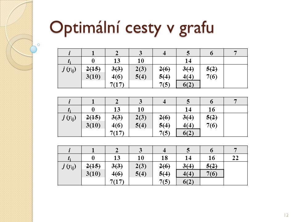 Optimální cesty v grafu 12 i1234567 titi 0131014 j (y ij )2(15)3(3)2(3)2(6)3(4)5(2) 3(10)4(6)5(4) 4(4)7(6) 7(17)7(5)6(2) i1234567 titi 013101416 j (y ij )2(15)3(3)2(3)2(6)3(4)5(2) 3(10)4(6)5(4) 4(4)7(6) 7(17)7(5)6(2) i1234567 titi 0131018141622 j (y ij )2(15)3(3)2(3)2(6)3(4)5(2) 3(10)4(6)5(4) 4(4)7(6) 7(17)7(5)6(2)