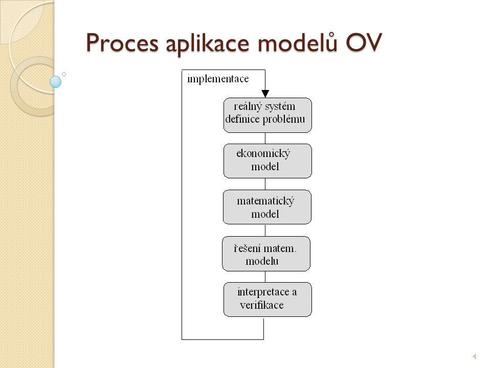 Klasifikace disciplín OV 5 Matematické programování (lineární, nelineární, celočíselné) maximalizovat (minimalizovat)max z = 30x 1 + 20x 2, za podmíneks.t.