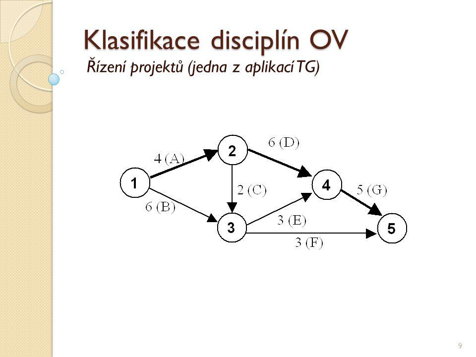 Klasifikace disciplín OV 10 Modely řízení zásob