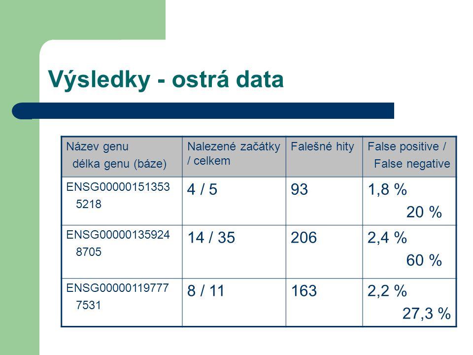 Výsledky - ostrá data Název genu délka genu (báze) Nalezené začátky / celkem Falešné hityFalse positive / False negative ENSG00000151353 5218 4 / 5931,8 % 20 % ENSG00000135924 8705 14 / 352062,4 % 60 % ENSG00000119777 7531 8 / 111632,2 % 27,3 %