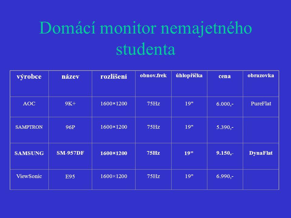 Domácí monitor nemajetného studenta výrobcenázevrozlišení obnov.frekúhlopříčka cena obrazovka AOC9K+1600×120075Hz19 6.000,- PureFlat SAMPTRON 96P 1600×120075Hz19 5.390,- SAMSUNG SM-957DF 1600×1200 75Hz 19 9.150,-DynaFlat ViewSonic E95 1600×120075Hz19 6.990,-