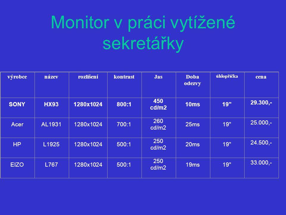 Monitor v práci vytížené sekretářky výrobcenázevrozlišeníkontrastJasDoba odezvy úhlopříčka cena SONYHX931280x1024800:1 450 cd/m2 10ms19 29.300,- AcerAL19311280x1024700:1 260 cd/m2 25ms19 25.000,- HPL19251280x1024500:1 250 cd/m2 20ms19 24.500,- EIZOL7671280x1024500:1 250 cd/m2 19ms19 33.000,-