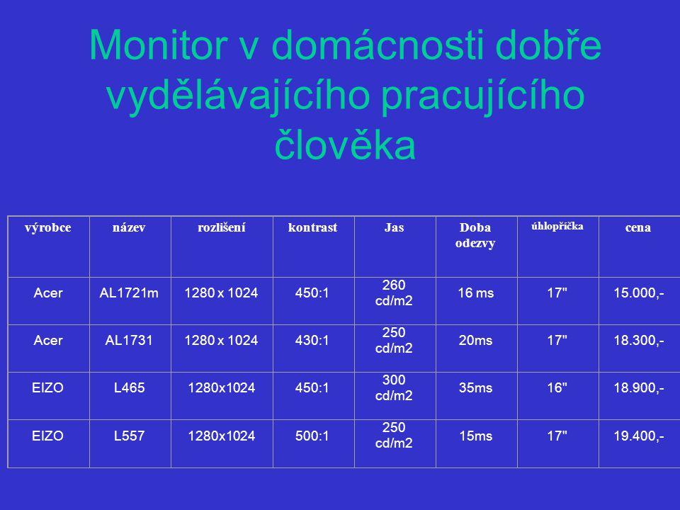 Monitor v domácnosti dobře vydělávajícího pracujícího člověka výrobcenázevrozlišeníkontrastJasDoba odezvy úhlopříčka cena AcerAL1721m1280 x 1024450:1 260 cd/m2 16 ms17 15.000,- AcerAL17311280 x 1024430:1 250 cd/m2 20ms17 18.300,- EIZOL4651280x1024450:1 300 cd/m2 35ms16 18.900,- EIZOL5571280x1024500:1 250 cd/m2 15ms17 19.400,-
