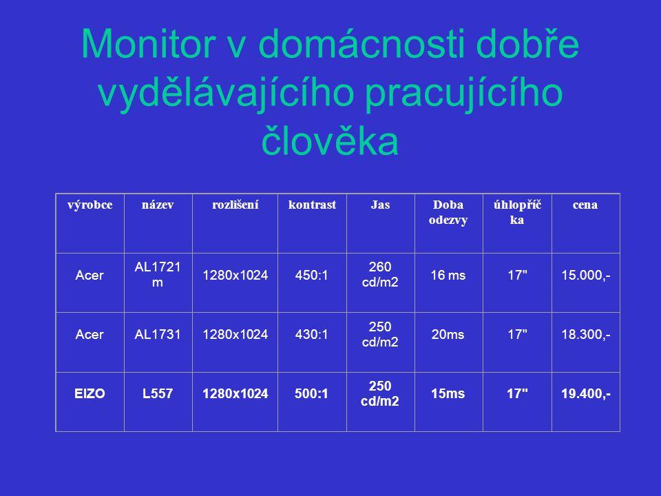 Monitor v domácnosti dobře vydělávajícího pracujícího člověka výrobcenázevrozlišeníkontrastJasDoba odezvy úhlopříč ka cena Acer AL1721 m 1280x1024450:1 260 cd/m2 16 ms17 15.000,- AcerAL17311280x1024430:1 250 cd/m2 20ms17 18.300,- EIZOL5571280x1024500:1 250 cd/m2 15ms17 19.400,-