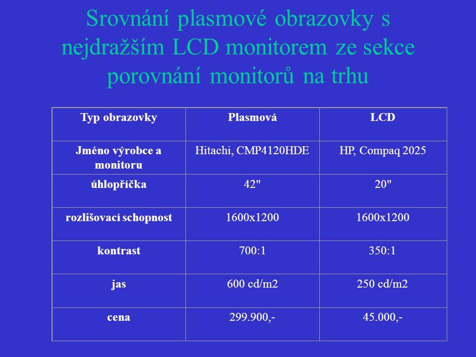 Srovnání plasmové obrazovky s nejdražším LCD monitorem ze sekce porovnání monitorů na trhu Typ obrazovkyPlasmováLCD Jméno výrobce a monitoru Hitachi, CMP4120HDEHP, Compaq 2025 úhlopříčka42 20 rozlišovací schopnost1600x1200 kontrast700:1350:1 jas600 cd/m2250 cd/m2 cena299.900,-45.000,-