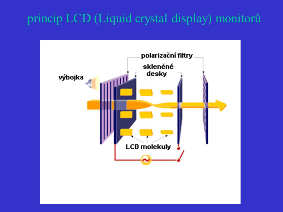 princip LCD (Liquid crystal display) monitorů