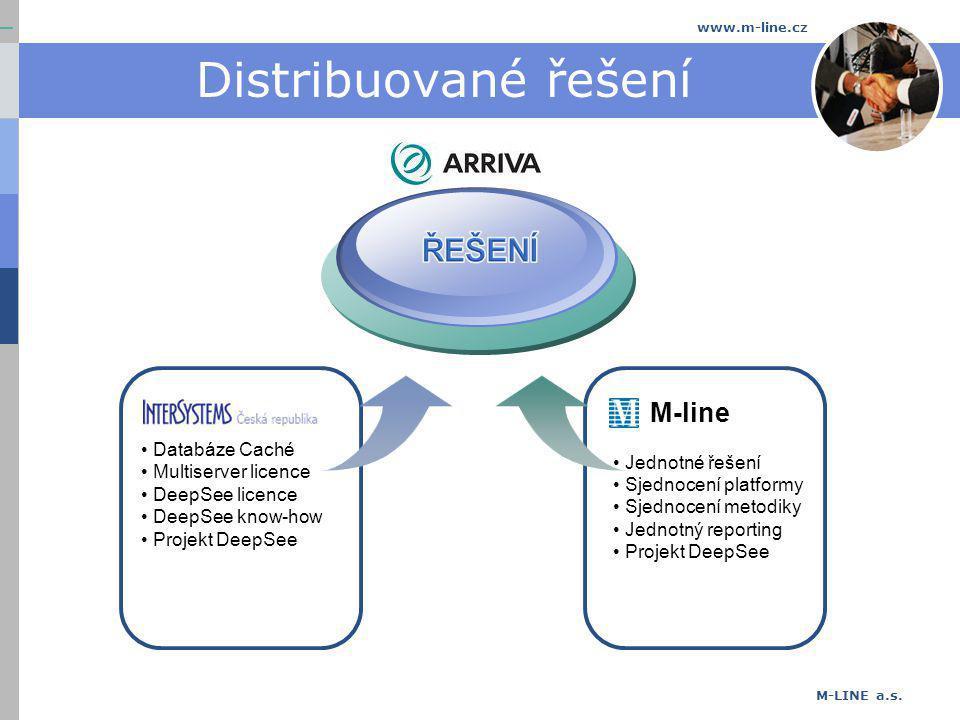 M-LINE a.s. www.m-line.cz Distribuované řešení Databáze Caché Multiserver licence DeepSee licence DeepSee know-how Projekt DeepSee M-line Jednotné řeš