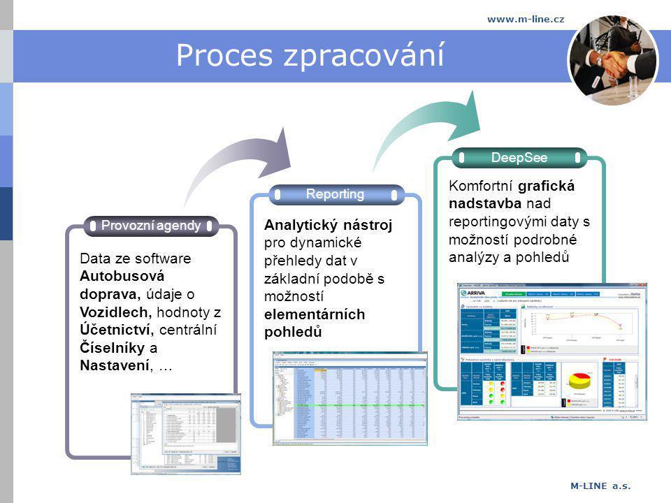 M-LINE a.s. www.m-line.cz Proces zpracování Reporting DeepSee Provozní agendy Data ze software Autobusová doprava, údaje o Vozidlech, hodnoty z Účetni