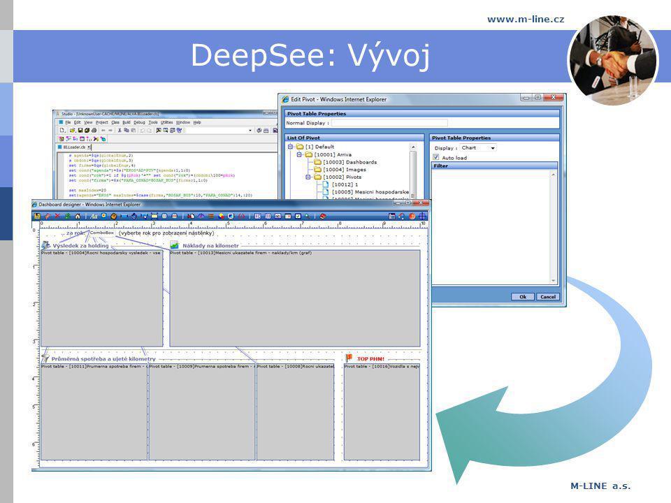 M-LINE a.s. www.m-line.cz DeepSee: Řešení Řešení Návrh Definice Analýza