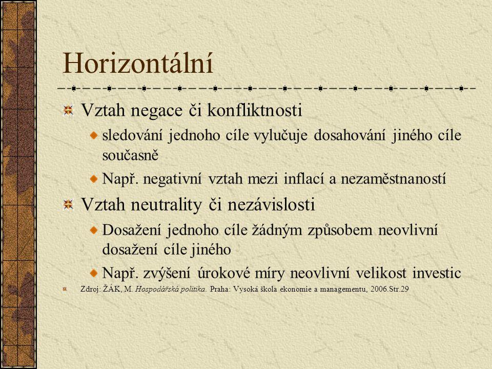 Horizontální Vztah negace či konfliktnosti sledování jednoho cíle vylučuje dosahování jiného cíle současně Např. negativní vztah mezi inflací a nezamě