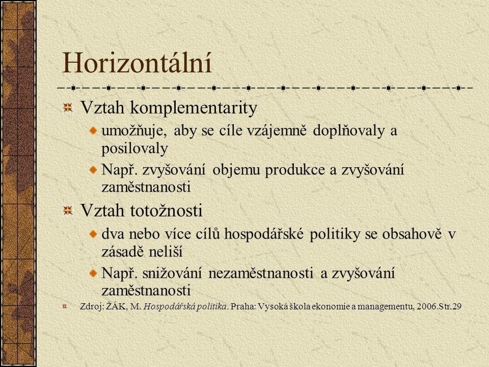 Horizontální Vztah komplementarity umožňuje, aby se cíle vzájemně doplňovaly a posilovaly Např. zvyšování objemu produkce a zvyšování zaměstnanosti Vz
