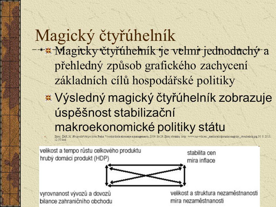 Magický čtyřúhelník Magicky čtyřúhelník je velmi jednoduchý a přehledný způsob grafického zachycení základních cílů hospodářské politiky Výsledný magi