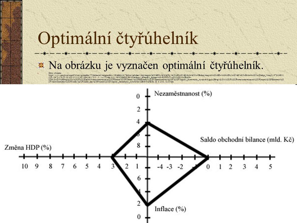 Optimální čtyřúhelník Na obrázku je vyznačen optimální čtyřúhelník. Zdroj obrázku: https://www.google.cz/search?client=opera&hs=Wlj&channel=suggest&bi