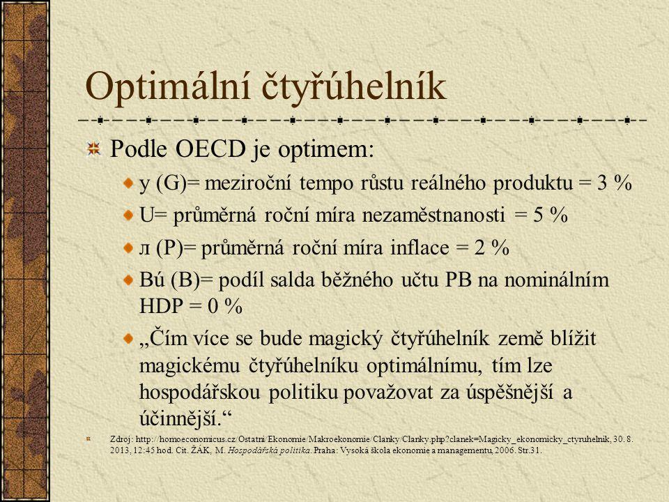 Optimální čtyřúhelník Podle OECD je optimem: y (G)= meziroční tempo růstu reálného produktu = 3 % U= průměrná roční míra nezaměstnanosti = 5 % л (P)=