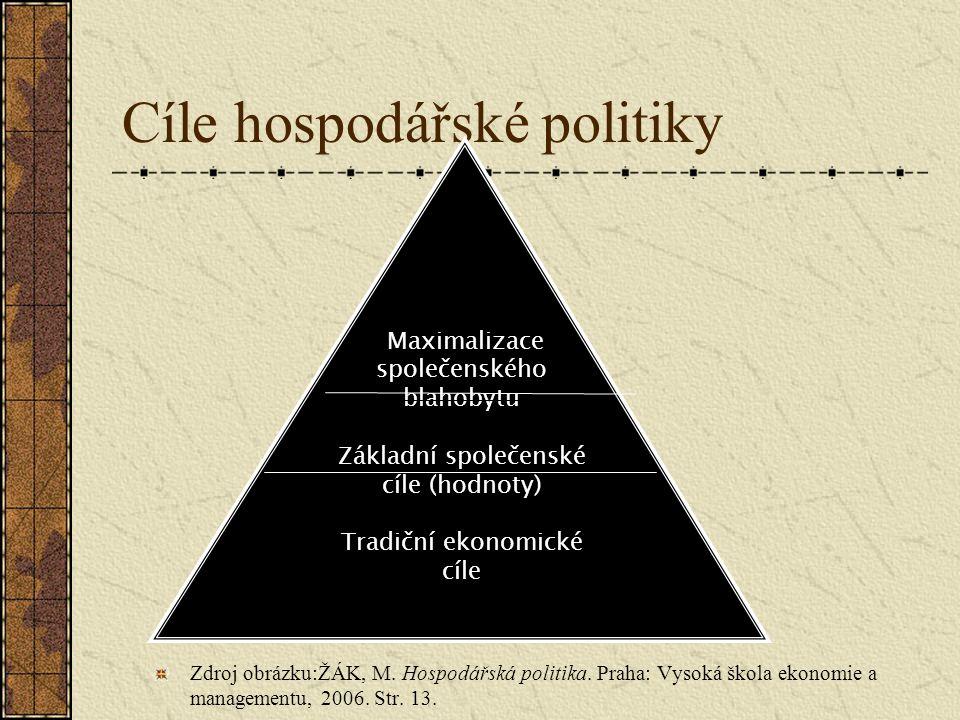 Cíle hospodářské politiky Zdroj obrázku:ŽÁK, M. Hospodářská politika. Praha: Vysoká škola ekonomie a managementu, 2006. Str. 13. Maximalizace společen