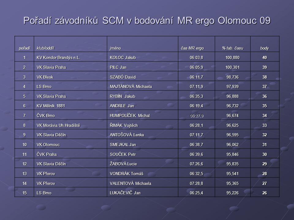 Pořadí závodníků SCM v bodování MR ergo Olomouc 09 pořadíklub/oddíljméno čas MR ergo % tab.