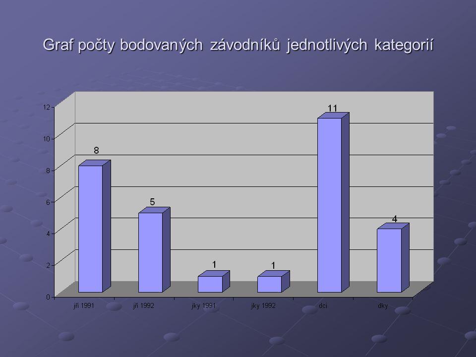 Graf počty bodovaných závodníků jednotlivých kategorií