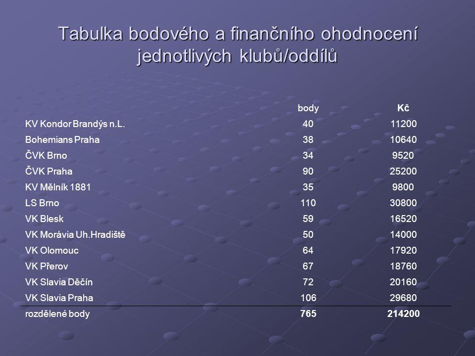 Tabulka bodového a finančního ohodnocení jednotlivých klubů/oddílů bodyKč KV Kondor Brandýs n.L.4011200 Bohemians Praha3810640 ČVK Brno349520 ČVK Praha9025200 KV Mělník 1881359800 LS Brno11030800 VK Blesk5916520 VK Morávia Uh.Hradiště5014000 VK Olomouc6417920 VK Přerov6718760 VK Slavia Děčín7220160 VK Slavia Praha10629680 rozdělené body765214200