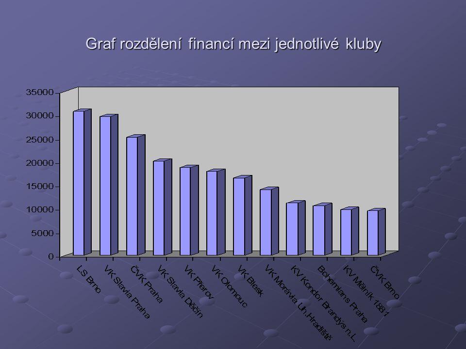 Graf rozdělení financí mezi jednotlivé kluby